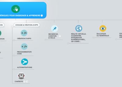 Une sélection d'outils numériques pour enseigner et apprendre
